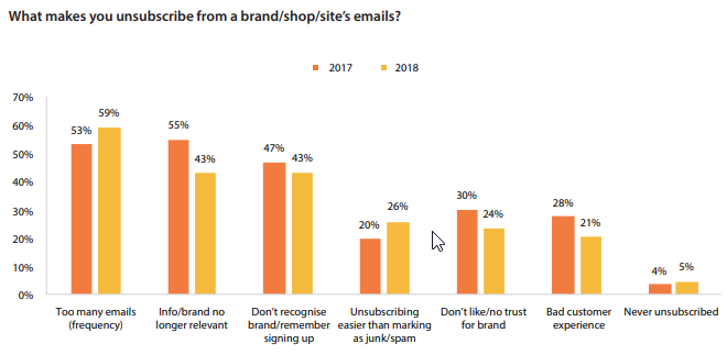 Frequency of Email Marketing