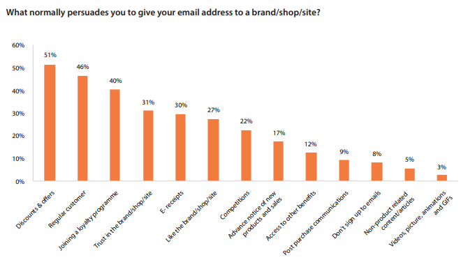 How many newsletters should you send per month