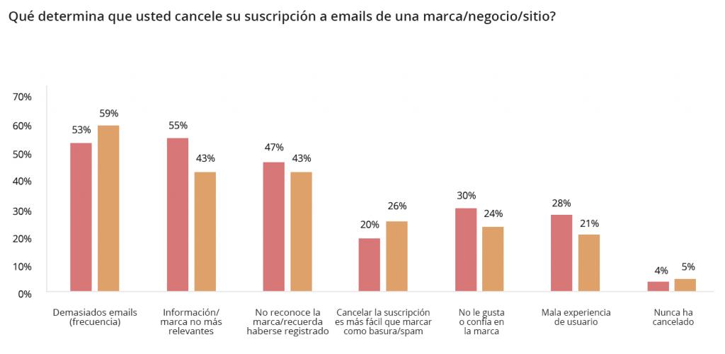 Cuántos newsletters debería enviar por mes?