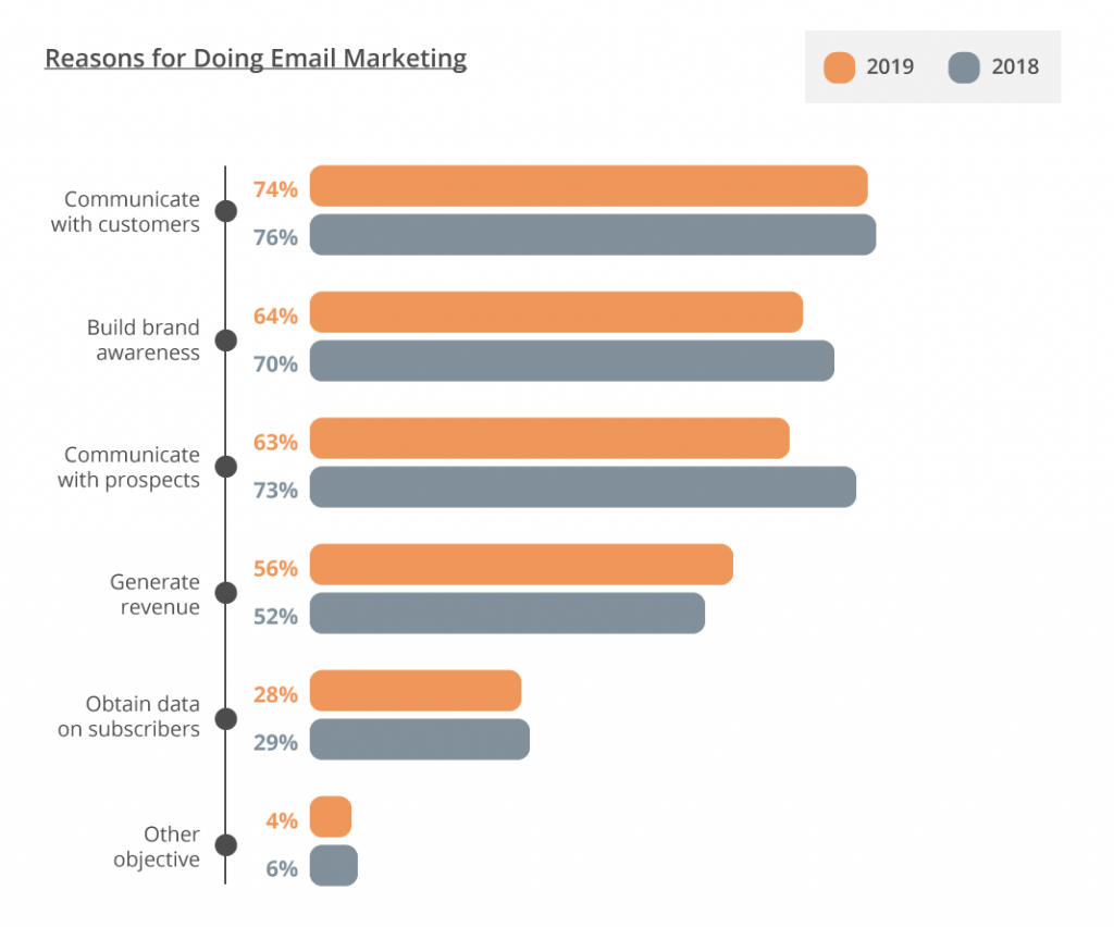 Email Marketing Strategy in 2020 - graph 1
