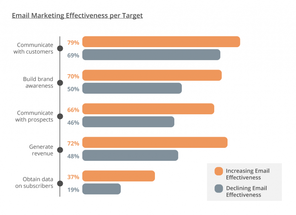 Email Marketing Strategy in 2020 - graph 2