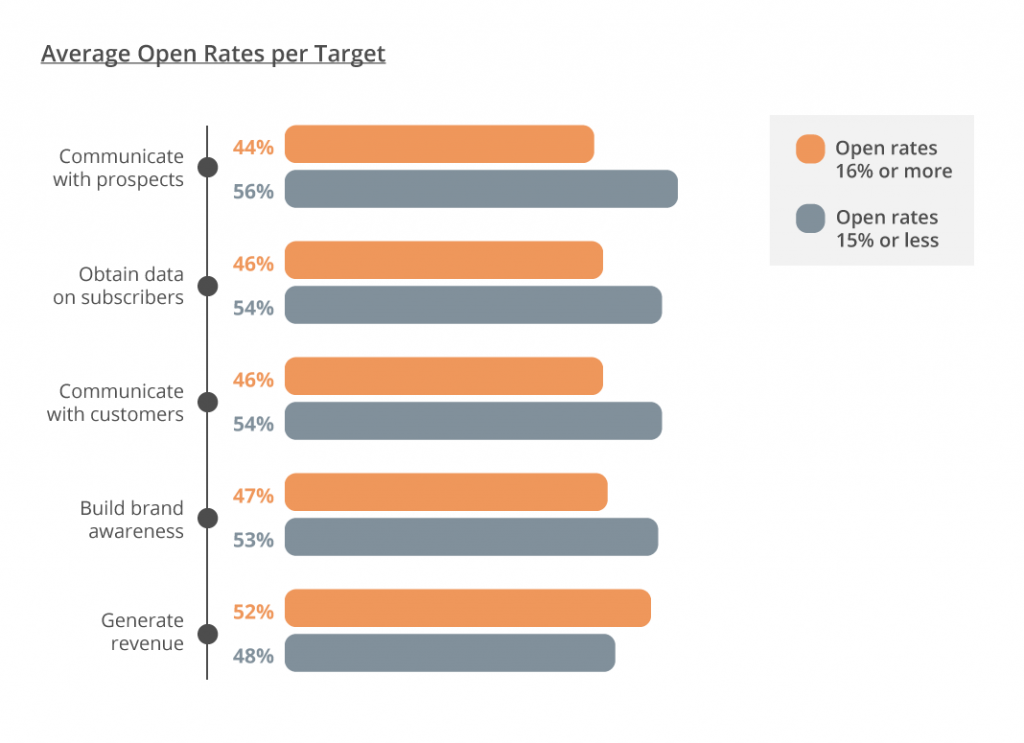 Email Marketing Strategy in 2020 - graph 3