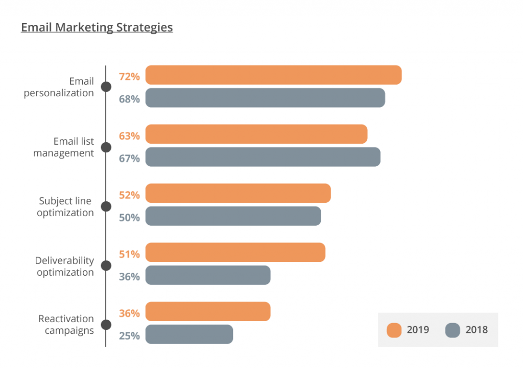 Email Marketing 2020 - graph 4