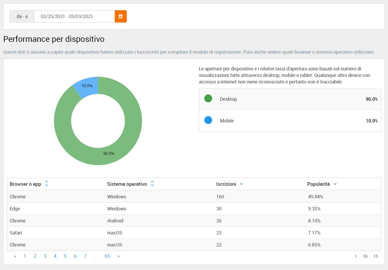 Performance per dispositivo, sistema operativo e browser